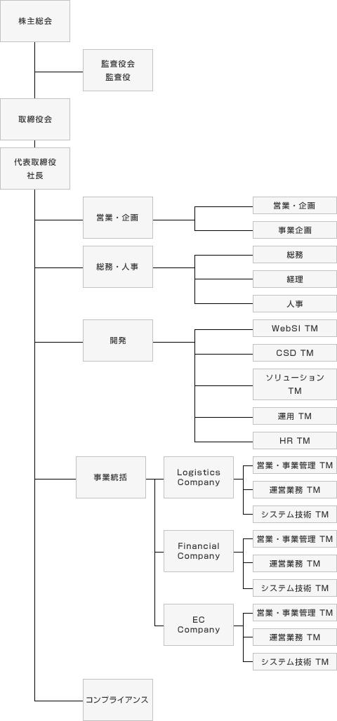 組織図 海外送金は手数料がお得なエンレミット国際送金サービス(MoneyGram 日本取扱店)